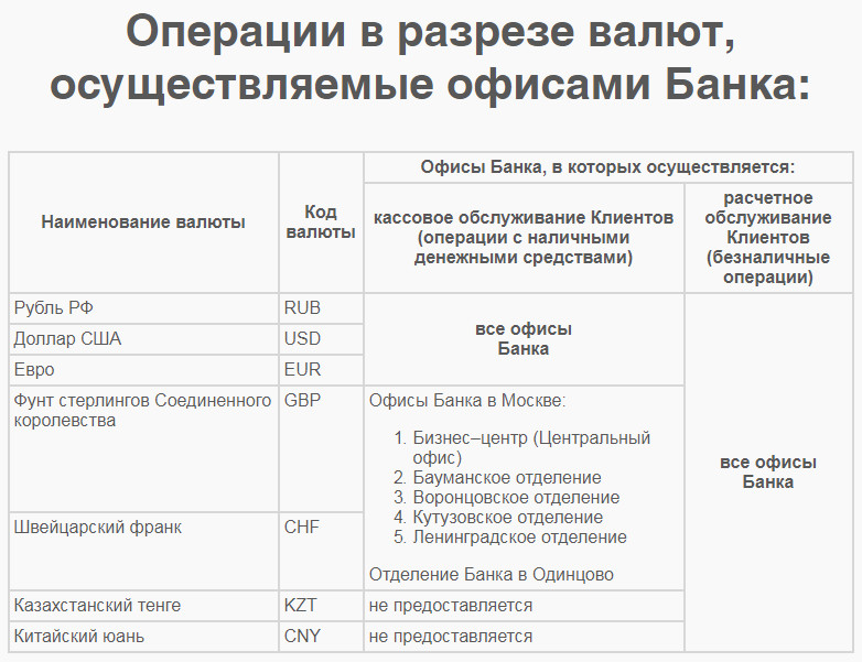 Операции банка Веста Москва