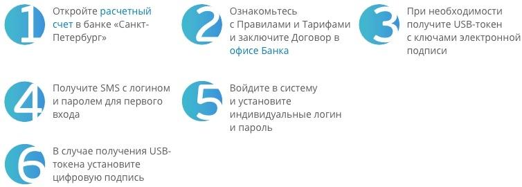 Подключение клиент банка Санкт Петербург