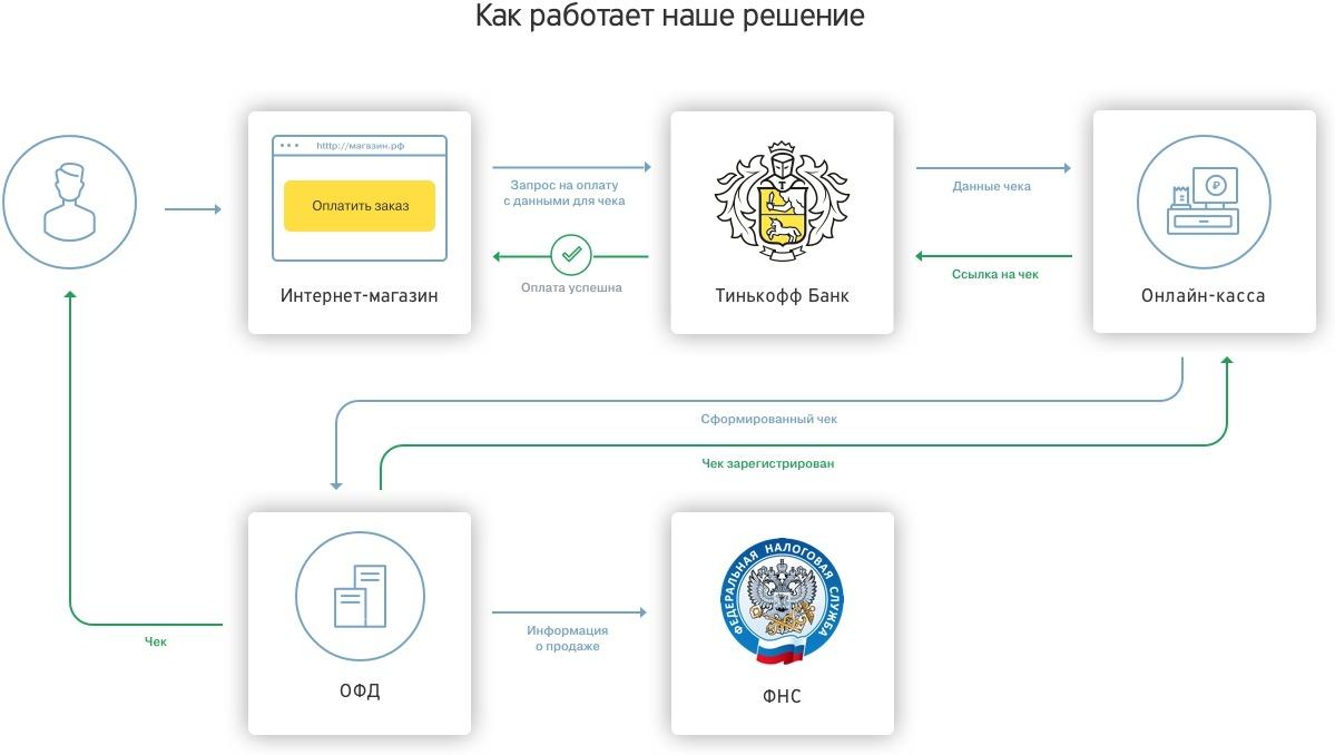 Схема работы онлайн кассы Тинькофф